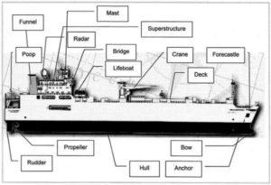 Расположение элементов судна
